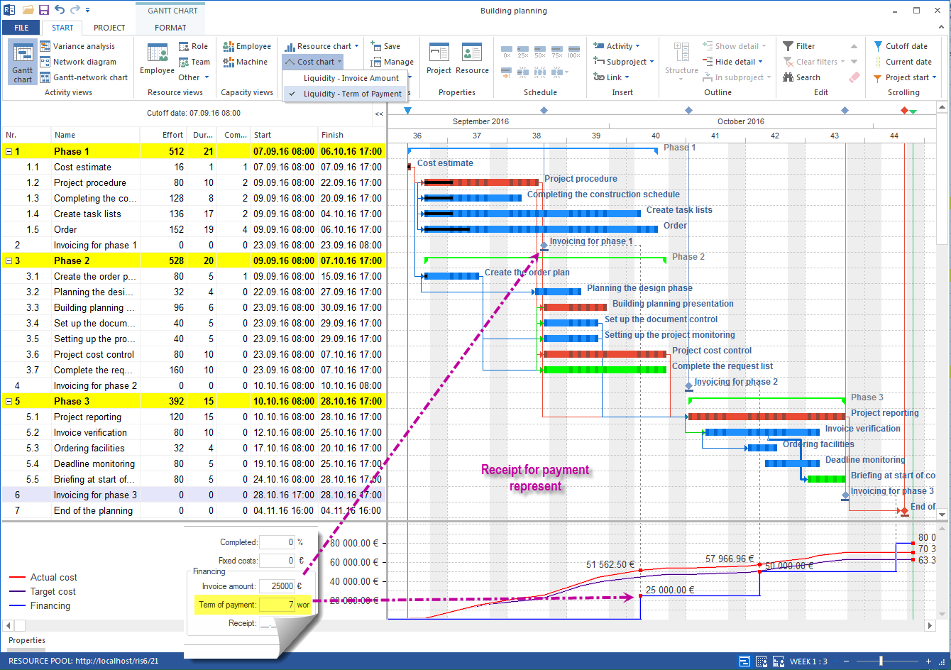 scheduling cost planning payment
